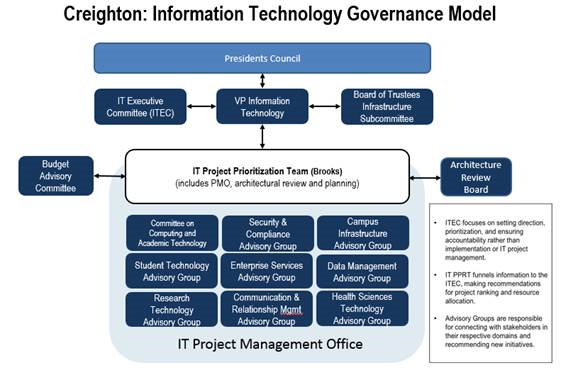 Division Of Information Technology Division Of