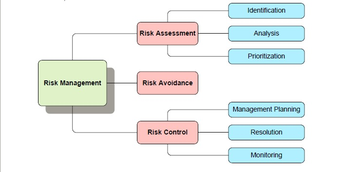 Data Security Overview Risk Assessment