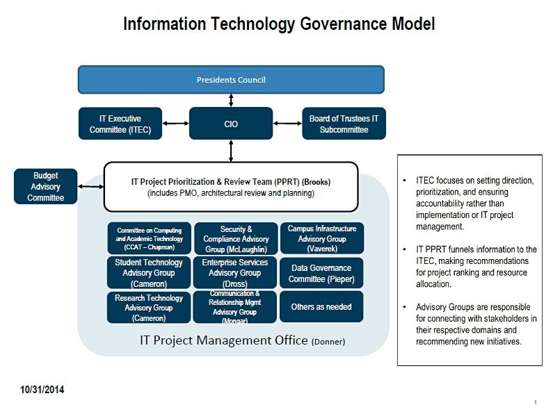 IT Governance Model | Division of Information Technology